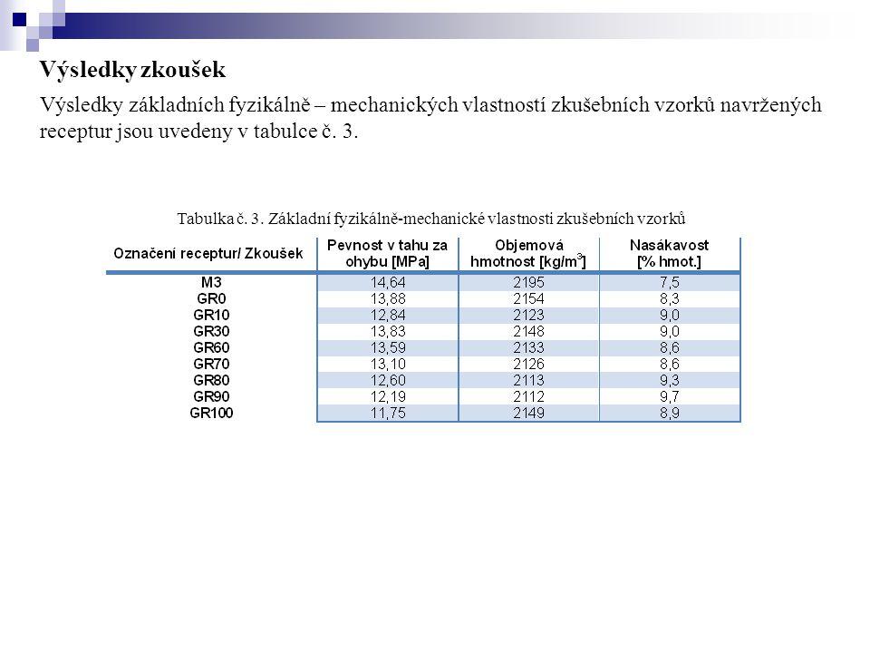 Výsledky základních fyzikálně – mechanických vlastností zkušebních vzorků navržených receptur jsou uvedeny v tabulce č. 3. Výsledky zkoušek Tabulka č.