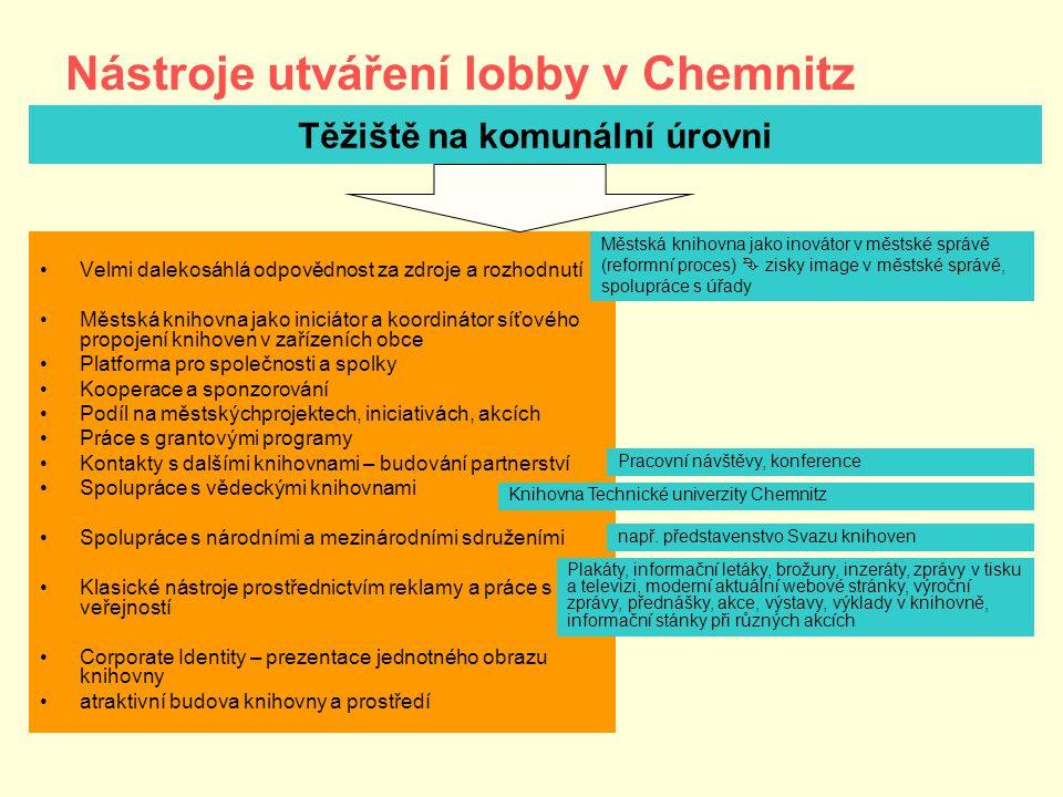 Nástroje utváření lobby v Chemnitz •Velmi dalekosáhlá odpovědnost za zdroje a rozhodnutí •Městská knihovna jako iniciátor a koordinátor síťového propojení knihoven v zařízeních obce •Platforma pro společnosti a spolky •Kooperace a sponzorování •Podíl na městskýchprojektech, iniciativách, akcích •Práce s grantovými programy •Kontakty s dalšími knihovnami – budování partnerství •Spolupráce s vědeckými knihovnami •Spolupráce s národními a mezinárodními sdruženími •Klasické nástroje prostřednictvím reklamy a práce s veřejností •Corporate Identity – prezentace jednotného obrazu knihovny •atraktivní budova knihovny a prostředí Těžiště na komunální úrovni Městská knihovna jako inovátor v městské správě (reformní proces)  zisky image v městské správě, spolupráce s úřady Pracovní návštěvy, konference Knihovna Technické univerzity Chemnitz např.