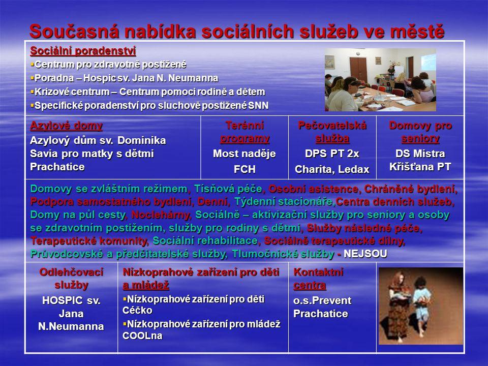 Současná nabídka sociálních služeb ve městě Sociální poradenství  Centrum pro zdravotně postižené  Poradna – Hospic sv. Jana N. Neumanna  Krizové c