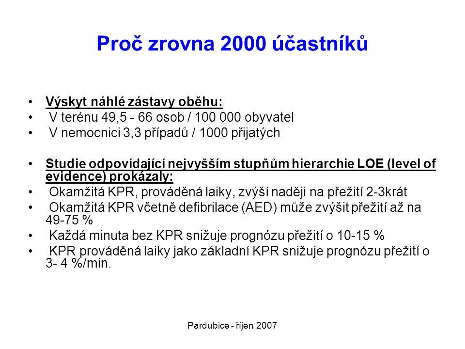 Pardubice - říjen 2007 Doporučení pro defibrilaci •Užití AED: • 80 % náhlých srdečních zástav vznikne v bytech, v domovech důchodců atd., kde rychlá dostupnost AED a jeho užití jsou nereálné.