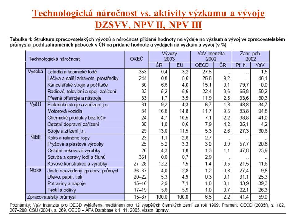 Technologická náročnost vs. aktivity výzkumu a vývoje DZSVV, NPV II, NPV III