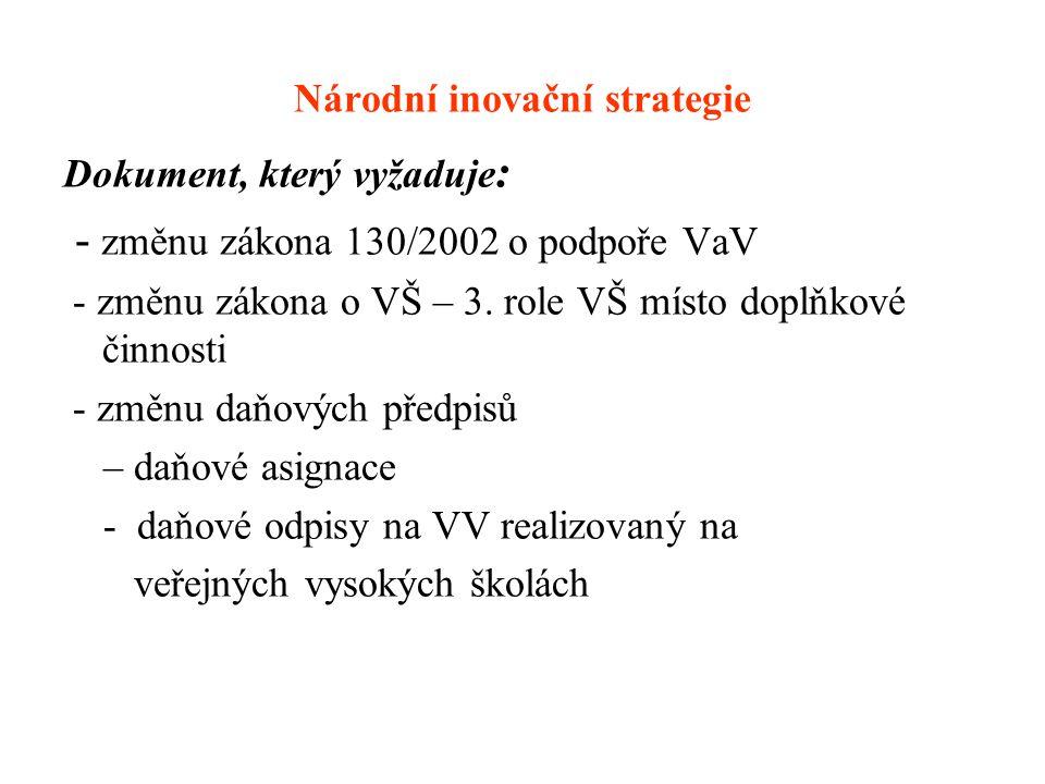 Národní inovační strategie Dokument, který vyžaduje : - změnu zákona 130/2002 o podpoře VaV - změnu zákona o VŠ – 3. role VŠ místo doplňkové činnosti