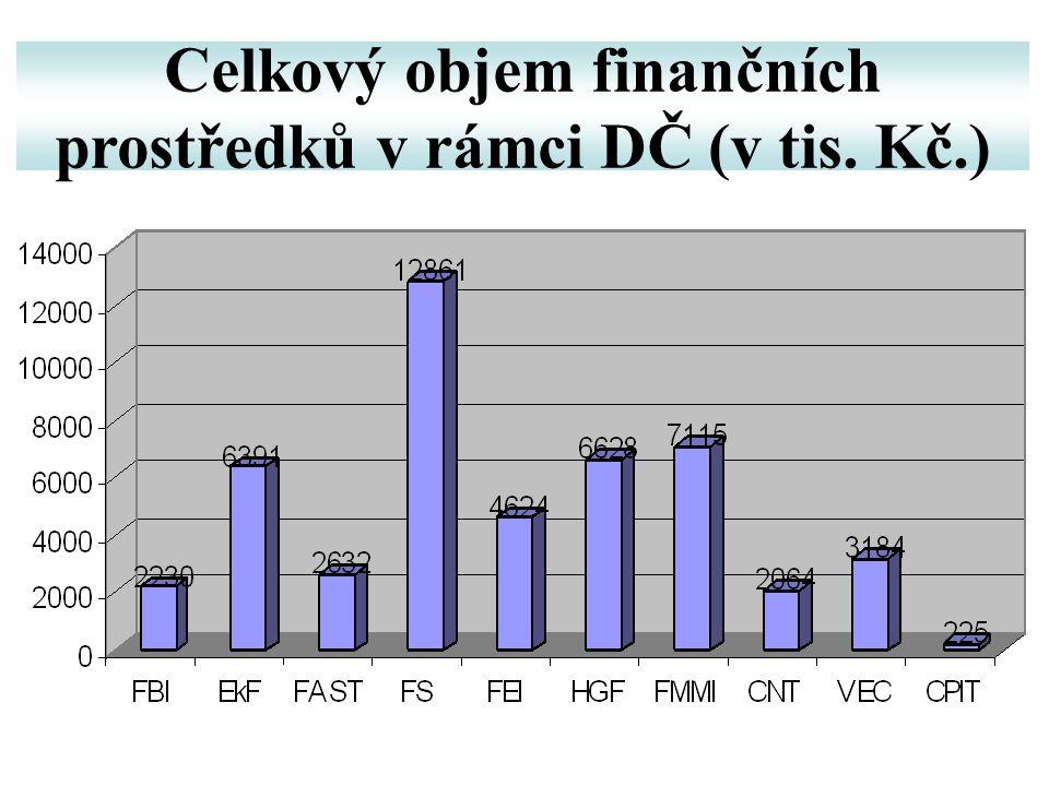 Celkový objem finančních prostředků v rámci DČ (v tis. Kč.)