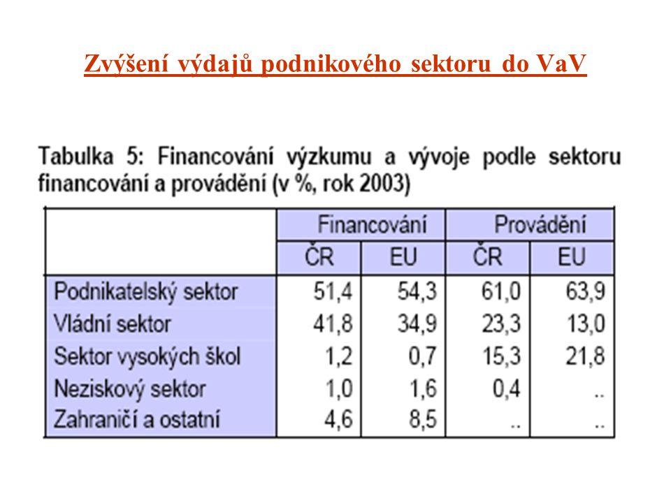 Zvýšení výdajů podnikového sektoru do VaV