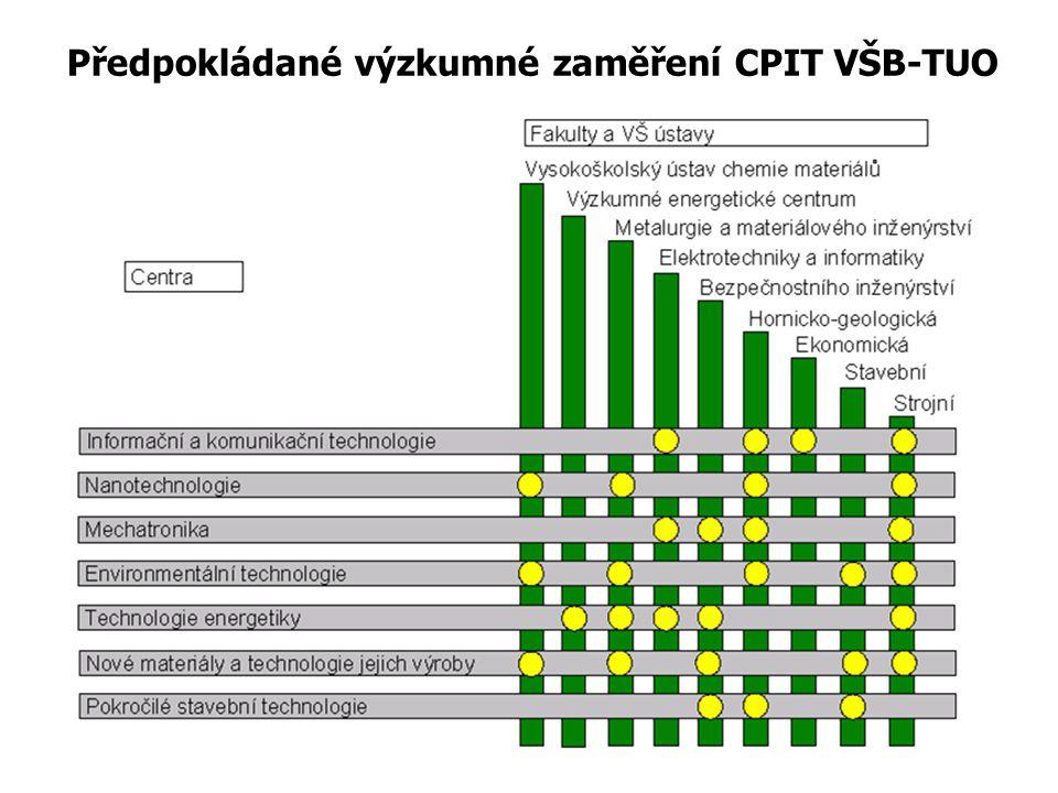 Předpokládané výzkumné zaměření CPIT VŠB-TUO