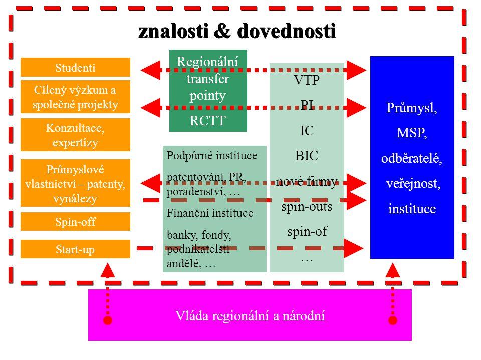 """Očekávané výstupy """"VELKÉHO PROJEKTU CPIT •Posílení kapacit výzkumu a vývoje v regionu Moravskoslezsko výstavbou kritického množství nových výzkumných a vývojových kapacit spolu s dlouhodobým rozvojem prioritních oborů a jejich zapojení do evropského výzkumného prostoru v následujících oblastech: –Informační a komunikační technologie –Nanotechnologie –Mechatronika –Environmentální technologie –Technologie energetiky –Nové materiály a technologie jejich výroby –Pokročilé stavební technologie."""