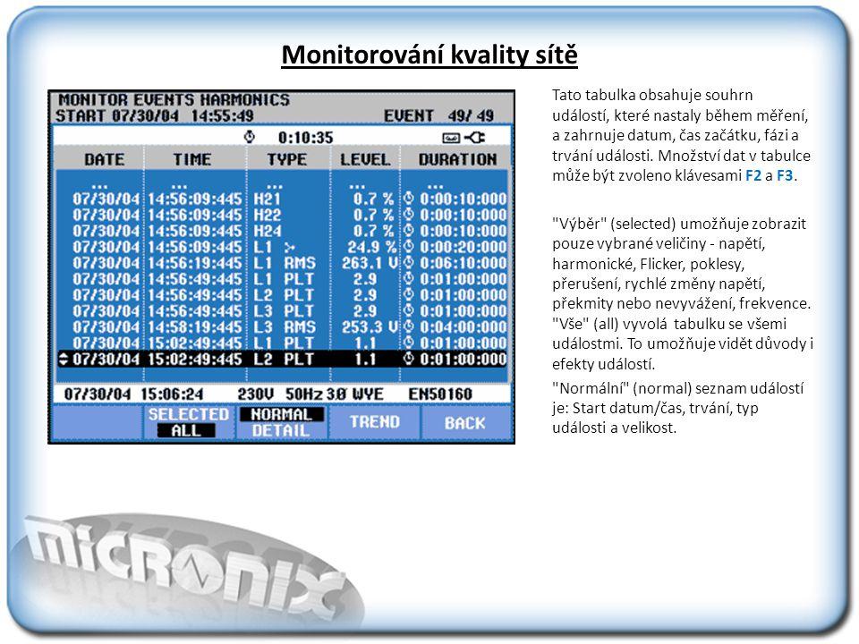 Monitorování kvality sítě Tato tabulka obsahuje souhrn událostí, které nastaly během měření, a zahrnuje datum, čas začátku, fázi a trvání události.