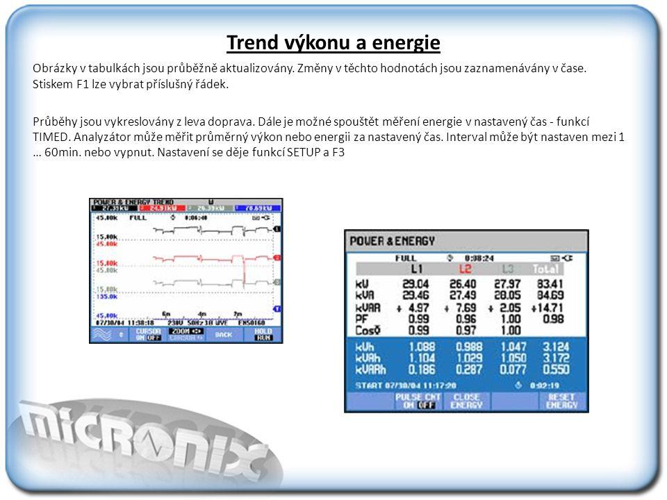 Trend výkonu a energie Obrázky v tabulkách jsou průběžně aktualizovány.