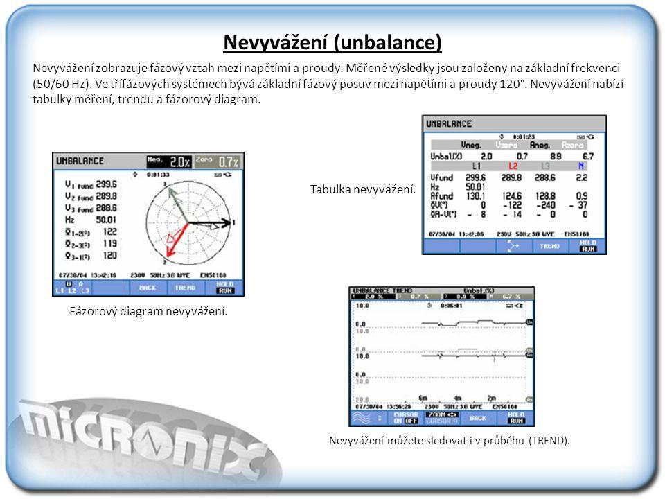Nevyvážení (unbalance) Nevyvážení zobrazuje fázový vztah mezi napětími a proudy.