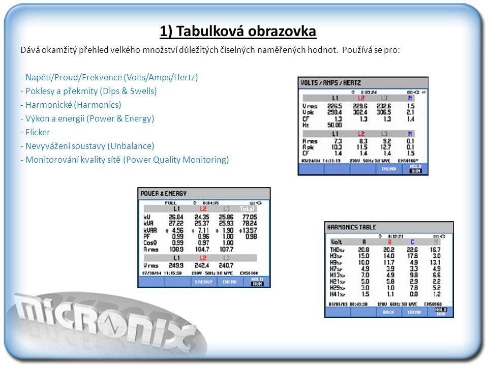 1) Tabulková obrazovka Dává okamžitý přehled velkého množství důležitých číselných naměřených hodnot.