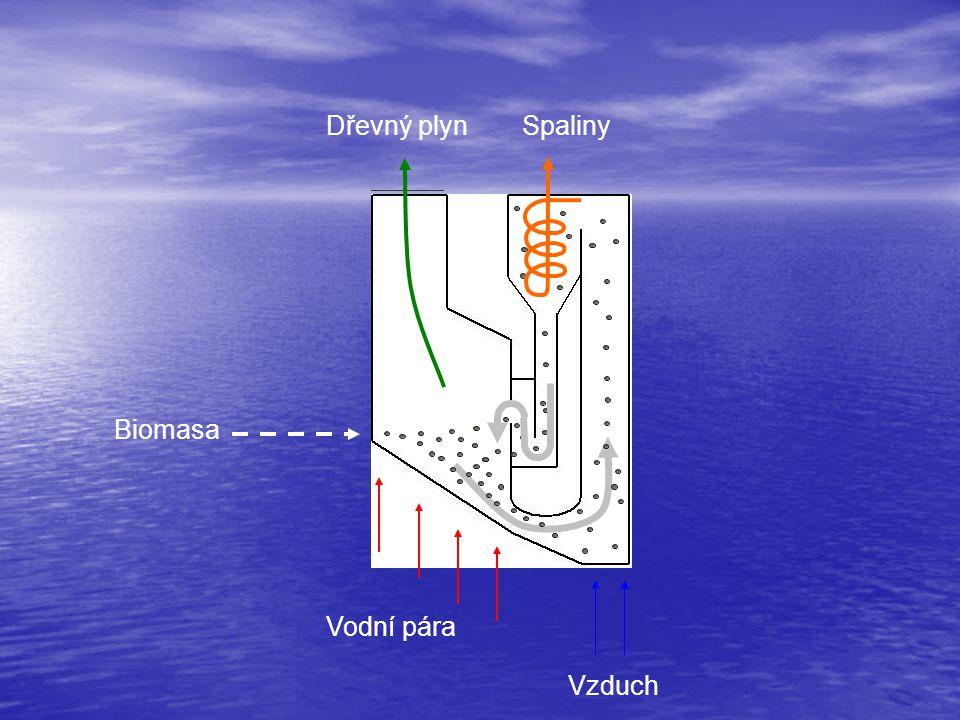 AlOTERMNÍ ZPLYNOVÁNÍ Vodní pára Vzduch Biomasa ZplynováníSpalování Dřevný plynSpaliny Cirkulace Teplo