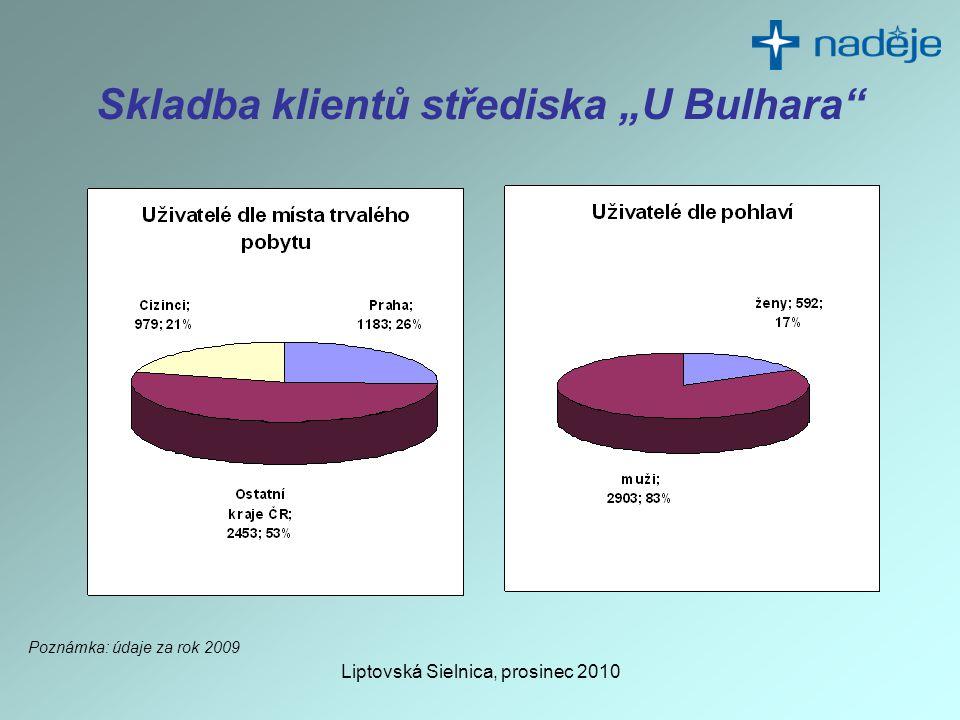 "Liptovská Sielnica, prosinec 2010 Skladba klientů střediska ""U Bulhara Poznámka: údaje za rok 2009"
