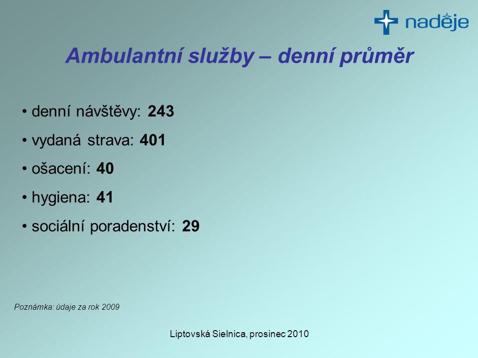 Liptovská Sielnica, prosinec 2010 Ambulantní služby – denní průměr • denní návštěvy: 243 • vydaná strava: 401 • ošacení: 40 • hygiena: 41 • sociální poradenství: 29 Poznámka: údaje za rok 2009