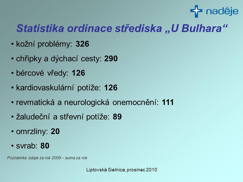 """Liptovská Sielnica, prosinec 2010 Statistika ordinace střediska """"U Bulhara • kožní problémy: 326 • chřipky a dýchací cesty: 290 • bércové vředy: 126 • kardiovaskulární potíže: 126 • revmatická a neurologická onemocnění: 111 • žaludeční a střevní potíže: 89 • omrzliny: 20 • svrab: 80 Poznámka: údaje za rok 2009 – suma za rok"""