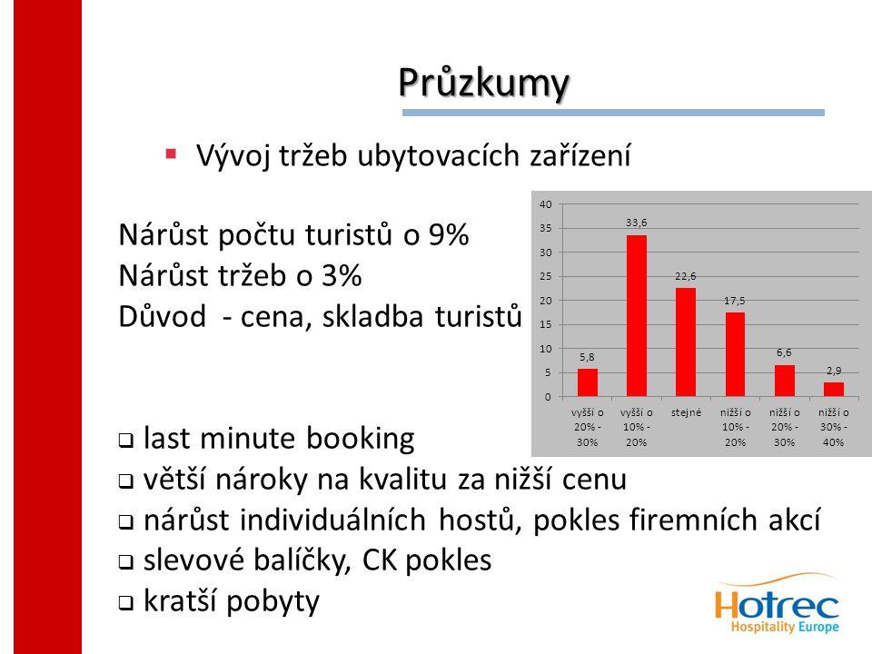 Průzkumy Průzkumy  Vývoj tržeb ubytovacích zařízení Nárůst počtu turistů o 9% Nárůst tržeb o 3% Důvod - cena, skladba turistů  last minute booking  větší nároky na kvalitu za nižší cenu  nárůst individuálních hostů, pokles firemních akcí  slevové balíčky, CK pokles  kratší pobyty