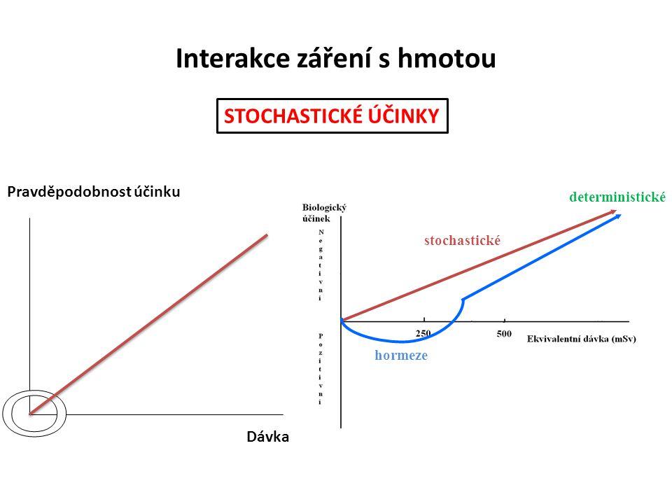 Interakce záření s hmotou Pravděpodobnost účinku Dávka STOCHASTICKÉ ÚČINKY hormeze stochastické deterministické