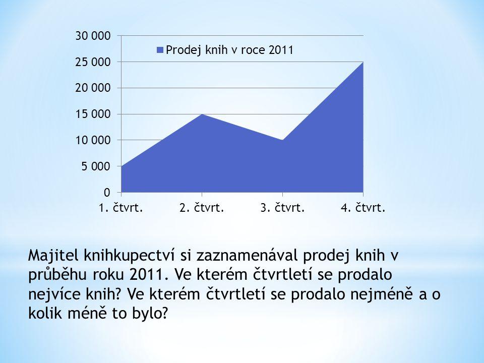 Majitel knihkupectví si zaznamenával prodej knih v průběhu roku 2011. Ve kterém čtvrtletí se prodalo nejvíce knih? Ve kterém čtvrtletí se prodalo nejm