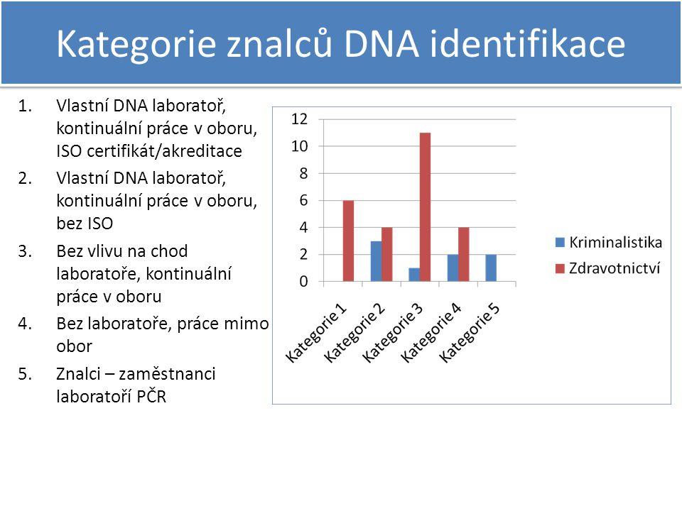 Kategorie znalců DNA identifikace 1.Vlastní DNA laboratoř, kontinuální práce v oboru, ISO certifikát/akreditace 2.Vlastní DNA laboratoř, kontinuální p