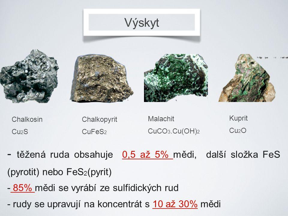 Výskyt Chalkosin Cu 2 S Chalkopyrit CuFeS 2 Malachit CuCO 3.Cu(OH) 2 - těžená ruda obsahuje 0,5 až 5% mědi, další složka FeS (pyrotit) nebo FeS 2 (pyr