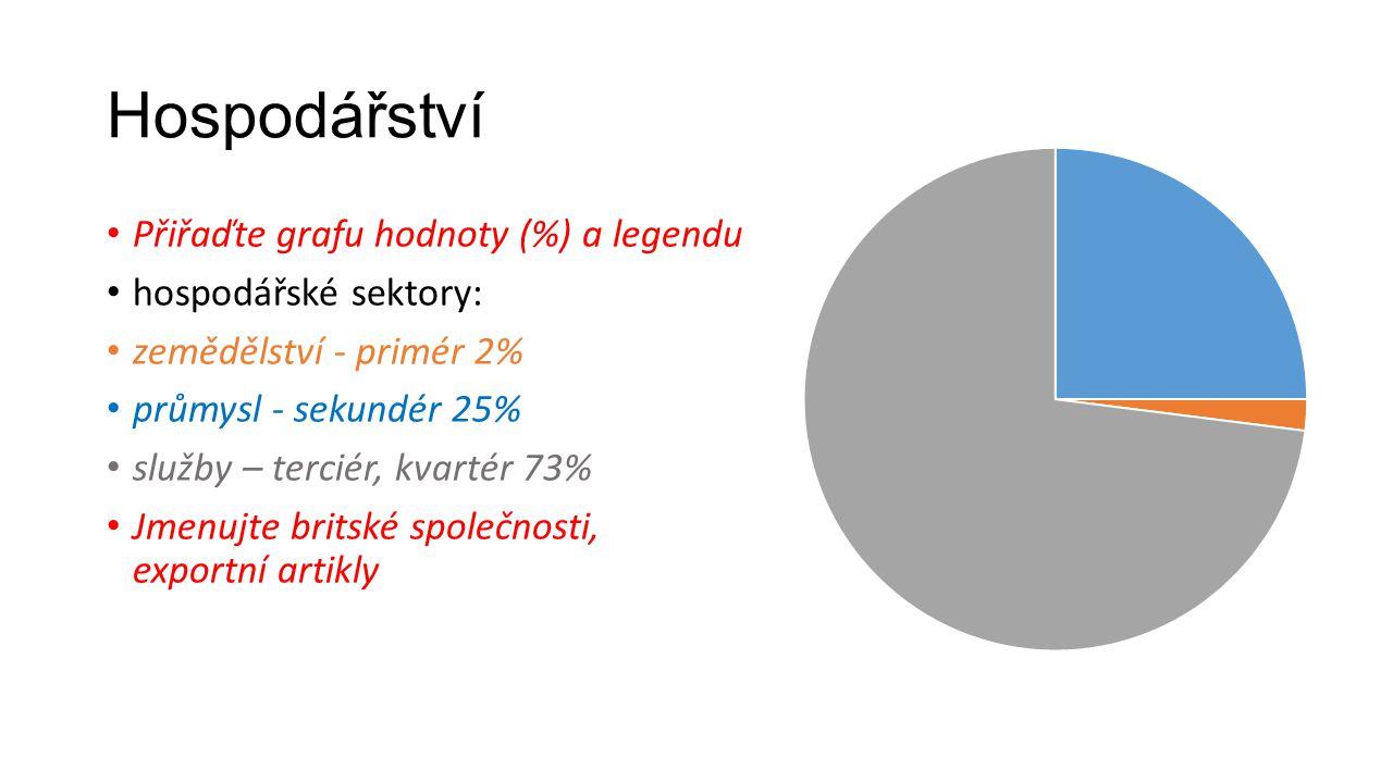 Hospodářství • Přiřaďte grafu hodnoty (%) a legendu • hospodářské sektory: • zemědělství - primér 2% • průmysl - sekundér 25% • služby – terciér, kvar