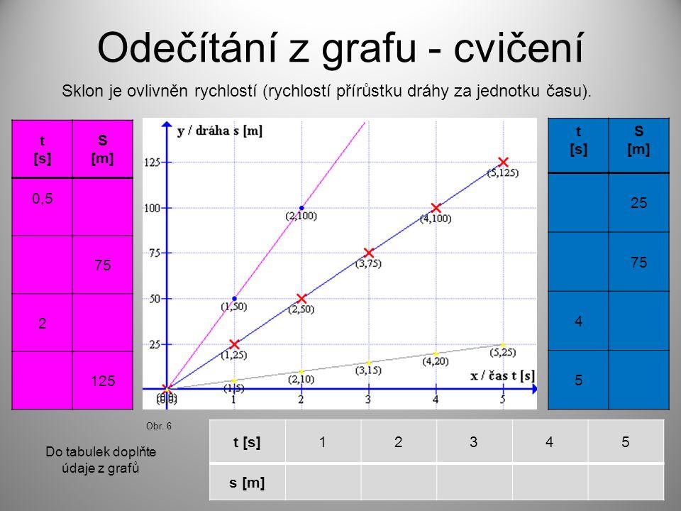 Odečítání z grafu - cvičení Sklon je ovlivněn rychlostí (rychlostí přírůstku dráhy za jednotku času). t [s] S [m] 0,5 75 2 125 t [s] S [m] 25 75 4 5 t