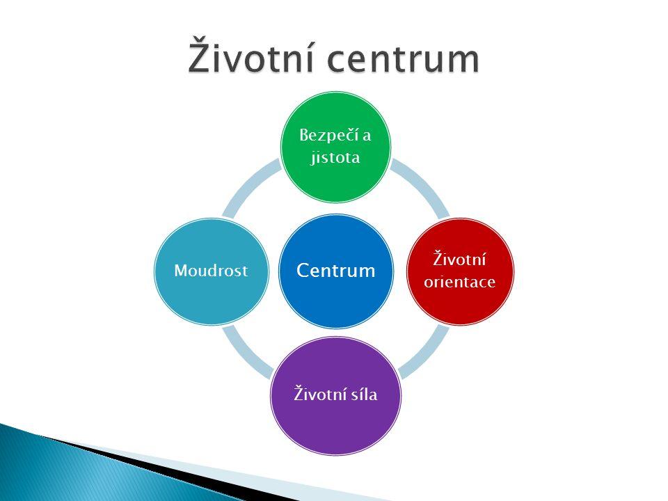 Centrum Bezpečí a jistota Životní orientace Životní síla Moudrost