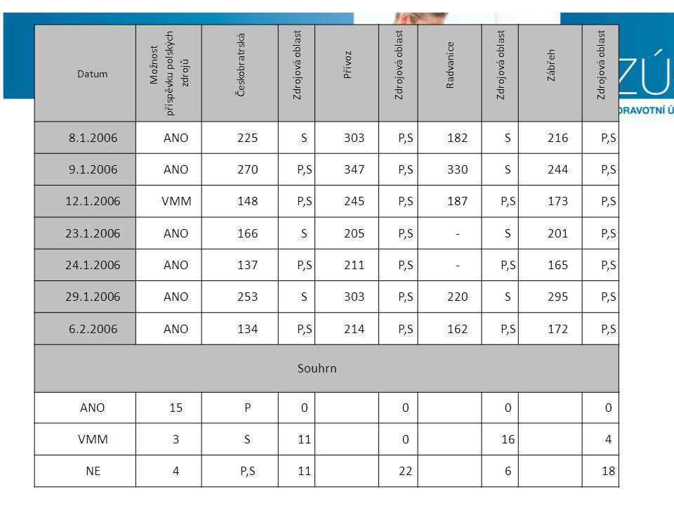 Datum Možnost příspěvku polských zdrojů Českobratrská Zdrojová oblast Přívoz Zdrojová oblast Radvanice Zdrojová oblast Zábřeh Zdrojová oblast 8.1.2006ANO225S303P,S182S216P,S 9.1.2006ANO270P,S347P,S330S244P,S 12.1.2006VMM148P,S245P,S187P,S173P,S 23.1.2006ANO166S205P,S-S201P,S 24.1.2006ANO137P,S211P,S- 165P,S 29.1.2006ANO253S303P,S220S295P,S 6.2.2006ANO134P,S214P,S162P,S172P,S Souhrn ANO15P0 0 0 0 VMM3S11 0 16 4 NE4P,S11 22 6 18