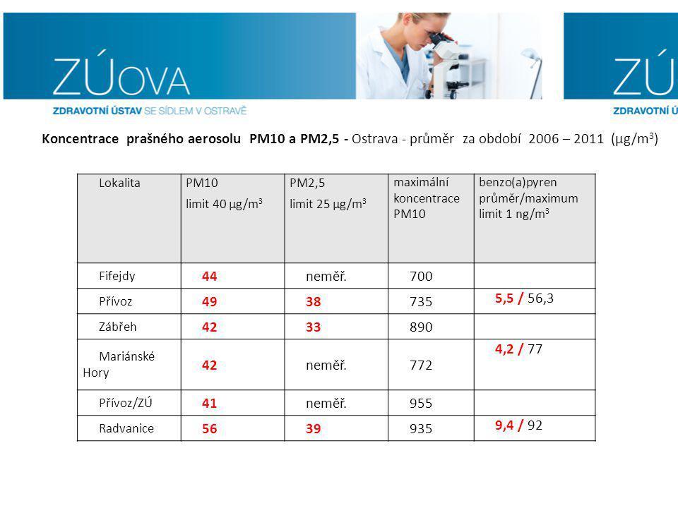 Lokalita PM10 limit 40 µg/m 3 PM2,5 limit 25 µg/m 3 maximální koncentrace PM10 benzo(a)pyren průměr/maximum limit 1 ng/m 3 Fifejdy 44neměř.700 Přívoz