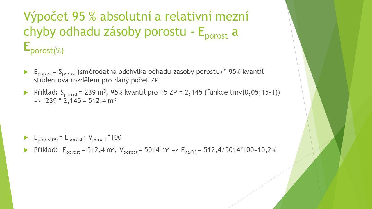 Výpočet 95 % absolutní a relativní mezní chyby odhadu zásoby porostu - E porost a E porost(%)  E porost = S porost (směrodatná odchylka odhadu zásoby porostu) * 95% kvantil studentova rozdělení pro daný počet ZP  Příklad: S porost = 239 m 3, 95% kvantil pro 15 ZP = 2,145 (funkce tinv(0,05;15-1)) => 239 * 2,145 = 512,4 m 3  E porost(%) = E porost : V porost *100  Příklad: E porost = 512,4 m 3, V porost = 5014 m 3 => E ha(%) = 512,4/5014*100=10,2 %