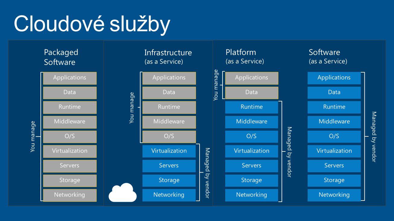 Veřejný cloud Windows Azure