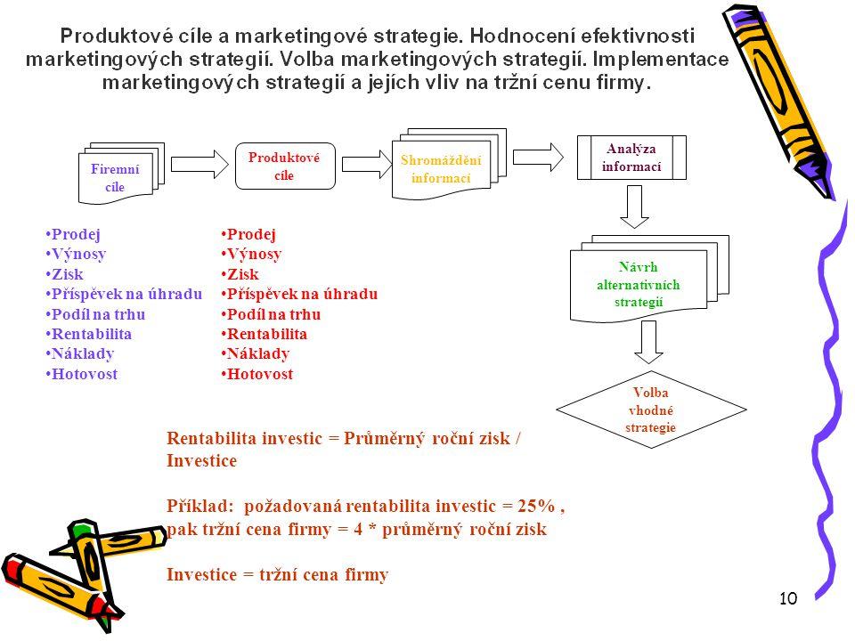 10 Firemní cíle Produktové cíle Shromáždění informací Analýza informací •Prodej •Výnosy •Zisk •Příspěvek na úhradu •Podíl na trhu •Rentabilita •Náklady •Hotovost •Prodej •Výnosy •Zisk •Příspěvek na úhradu •Podíl na trhu •Rentabilita •Náklady •Hotovost Návrh alternativních strategií Volba vhodné strategie Rentabilita investic = Průměrný roční zisk / Investice Příklad: požadovaná rentabilita investic = 25%, pak tržní cena firmy = 4 * průměrný roční zisk Investice = tržní cena firmy