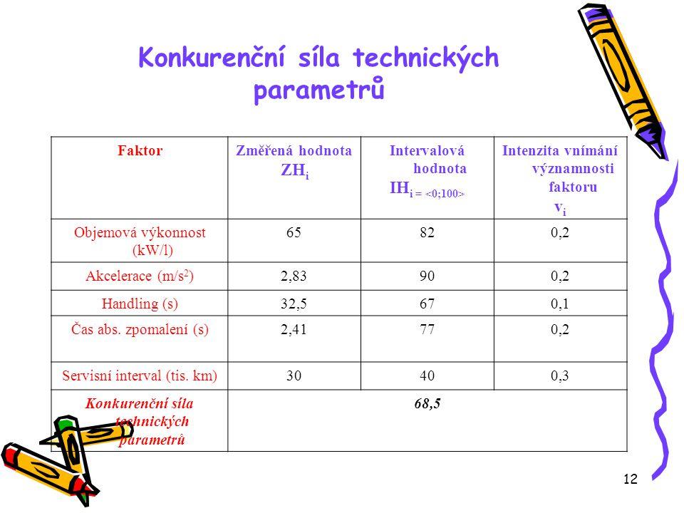 12 Konkurenční síla technických parametrů FaktorZměřená hodnota ZH i Intervalová hodnota IH i = Intenzita vnímání významnosti faktoru v i Objemová výkonnost (kW/l) 65820,2 Akcelerace (m/s 2 )2,83900,2 Handling (s)32,5670,1 Čas abs.