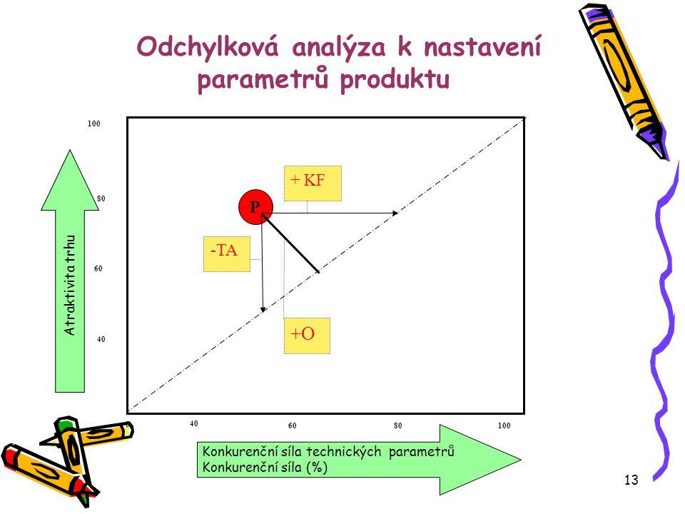 13 Odchylková analýza k nastavení parametrů produktu Konkurenční síla technických parametrů Konkurenční síla (%) 0 100 8060 40 60 80 P + KF -TA +O Atraktivita trhu 100