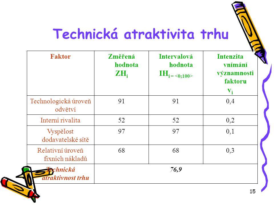 15 Technická atraktivita trhu FaktorZměřená hodnota ZH i Intervalová hodnota IH i = Intenzita vnímání významnosti faktoru v i Technologická úroveň odvětví 91 0,4 Interní rivalita52 0,2 Vyspělost dodavatelské sítě 97 0,1 Relativní úroveň fixních nákladů 68 0,3 Technická atraktivnost trhu 76,9
