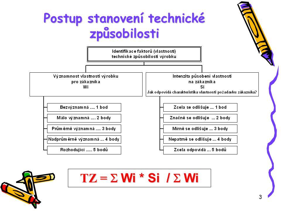 3 Postup stanovení technické způsobilosti TZ =  Wi * Si /  Wi