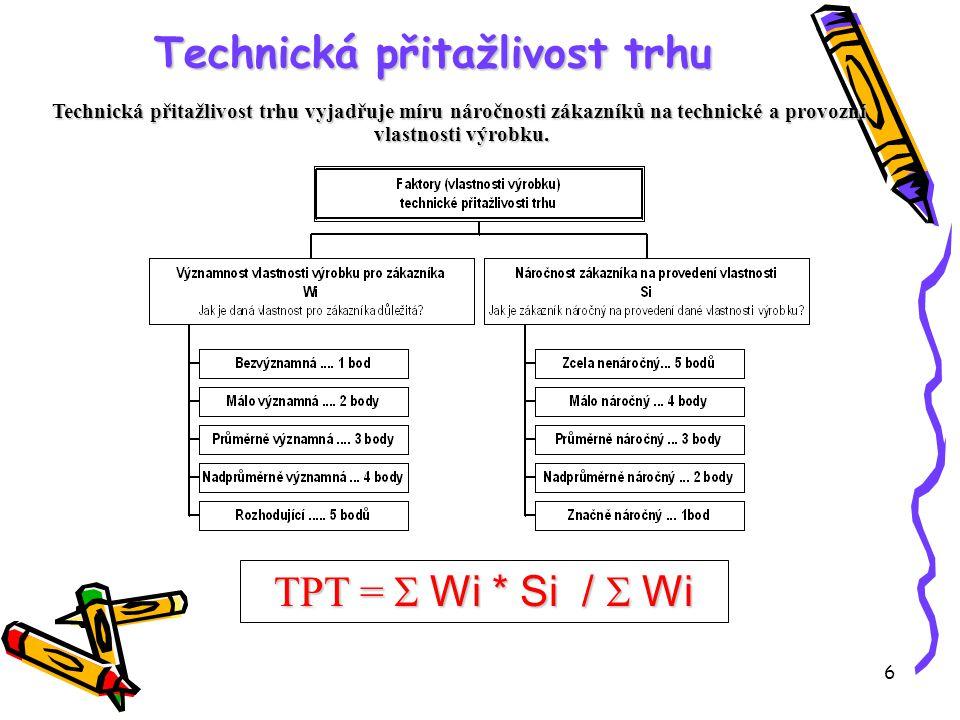 6 Technická přitažlivost trhu TPT =  Wi * Si /  Wi Technická přitažlivost trhu vyjadřuje míru náročnosti zákazníků na technické a provozní vlastnosti výrobku.