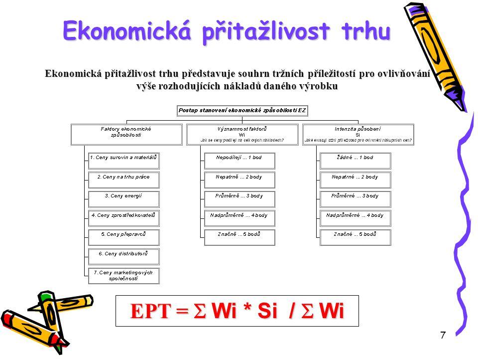 7 Ekonomická přitažlivost trhu Ekonomická přitažlivost trhu představuje souhrn tržních příležitostí pro ovlivňování výše rozhodujících nákladů daného výrobku EPT =  Wi * Si /  Wi