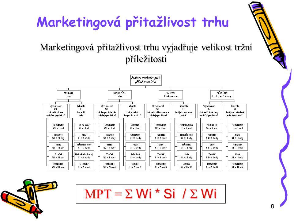 8 Marketingová přitažlivost trhu Marketingová přitažlivost trhu vyjadřuje velikost tržní příležitosti MPT =  Wi * Si /  Wi
