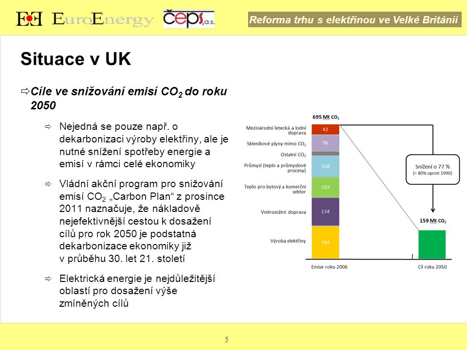 Reforma trhu s elektřinou ve Velké Británii Situace v UK – Electricity market reform (EMR) 6