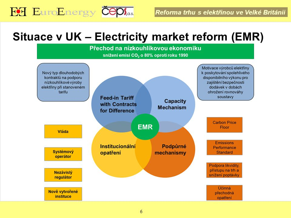 Reforma trhu s elektřinou ve Velké Británii 27 Capacity Mechanism  Nástroj pro zajištění dostatečného množství spolehlivého disponibilního výkonu  Motivace výrobců elektřiny mít k dispozici zdroje v období, kdy to je z pohledu soustavy nejvíce potřeba  Nejedná se o systémovou službu  O kontrakty na disponibilitu budou moci soutěžit existující i nové plánované elektrárny a potenciálně nevýrobní technologie, např.