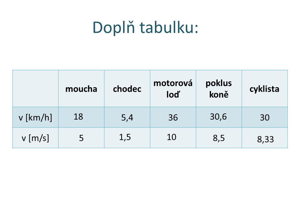 Doplň tabulku: mouchachodec motorová loď poklus koně cyklista v [km/h]5,43630 v [m/s]58,5 Rychlost zvuku je 340 m/s. Jaká musí být rychlost letadla v