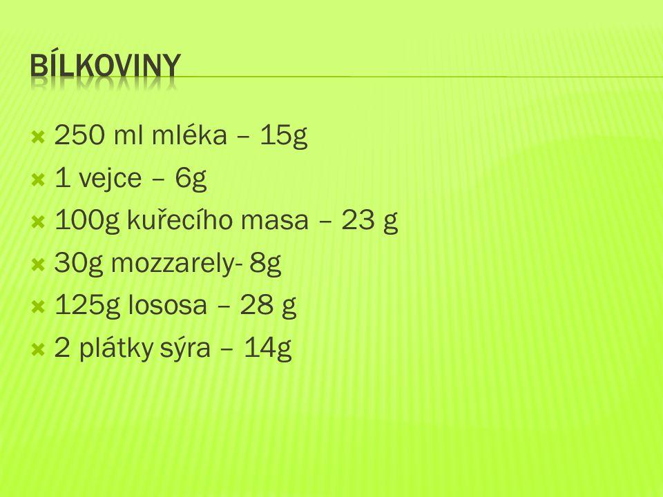  250 ml mléka – 15g  1 vejce – 6g  100g kuřecího masa – 23 g  30g mozzarely- 8g  125g lososa – 28 g  2 plátky sýra – 14g