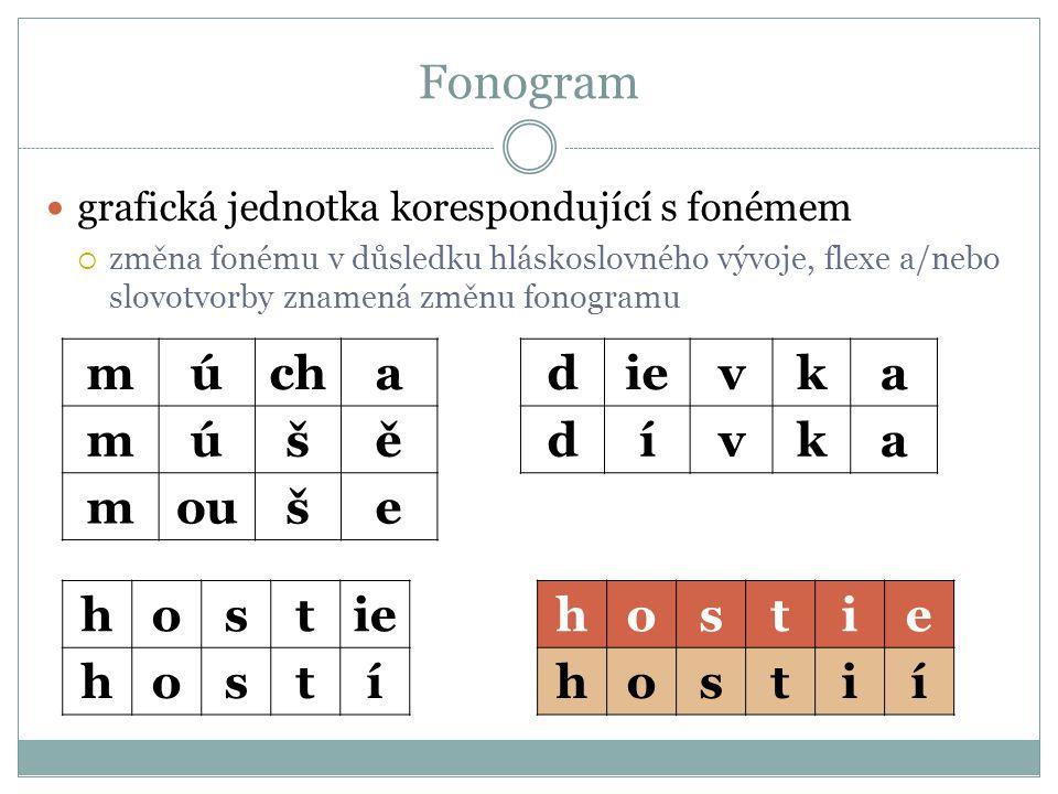 Fonogram  grafická jednotka korespondující s fonémem  změna fonému v důsledku hláskoslovného vývoje, flexe a/nebo slovotvorby znamená změnu fonogramu dievka dívka múcha múšě mouše hostie hostií hostie hostí