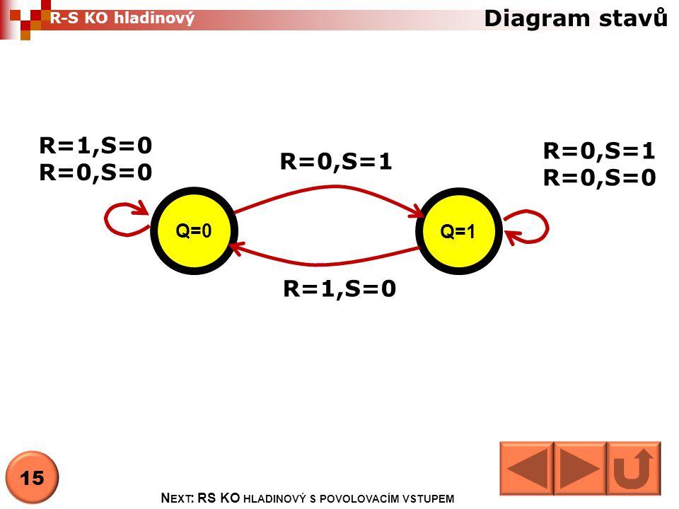Diagram stavů Q=0 Q=1 R=0,S=1 R=1,S=0 R=0,S=1 R=0,S=0 R=1,S=0 R=0,S=0 N EXT : RS KO HLADINOVÝ S POVOLOVACÍM VSTUPEM 15 R-S KO hladinový