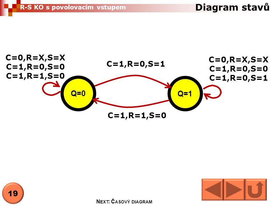 Diagram stavů Q=0 Q=1 C=1,R=0,S=1 C=1,R=1,S=0 C=0,R=X,S=X C=1,R=0,S=0 C=1,R=0,S=1 C=0,R=X,S=X C=1,R=0,S=0 C=1,R=1,S=0 R-S KO s povolovacím vstupem N E