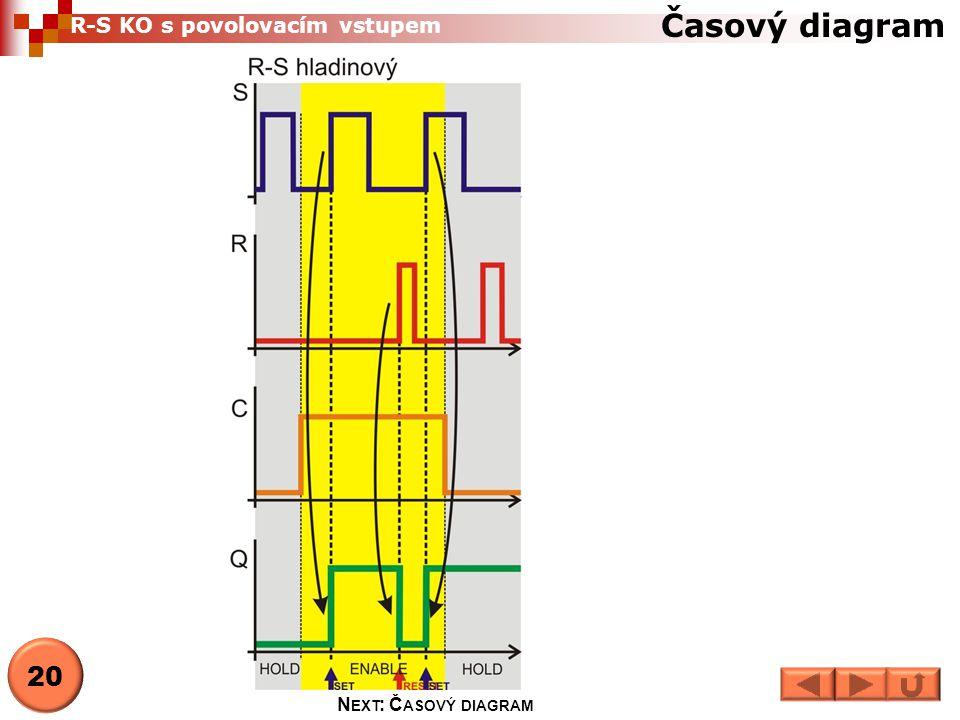 Časový diagram 20 N EXT : Č ASOVÝ DIAGRAM R-S KO s povolovacím vstupem