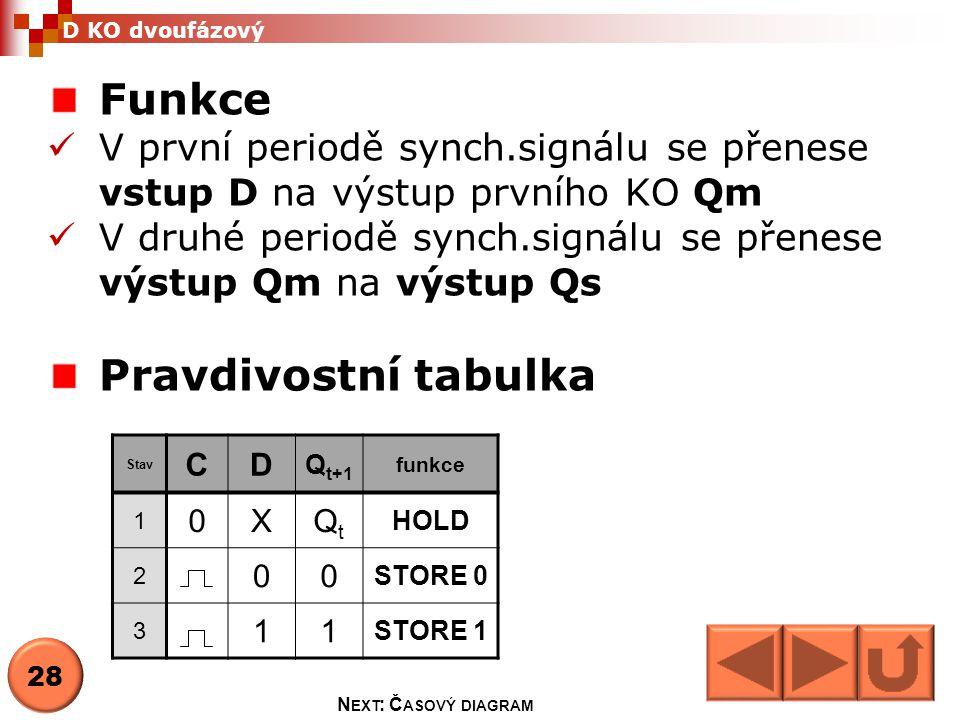 Stav CD Q t+1 funkce 1 0XQtQt HOLD 2 00 STORE 0 3 11 STORE 1 Funkce  V první periodě synch.signálu se přenese vstup D na výstup prvního KO Qm  V dru