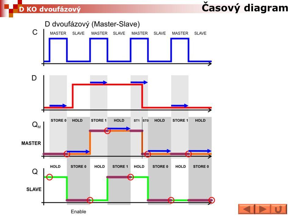  Vstup se přenese na výstup pouze v době náběžné hrany na vstupu CLK, jinak si pamatuje minulý stav.