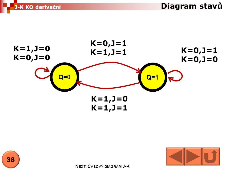 Diagram stavů Q=0 Q=1 K=0,J=1 K=1,J=1 K=1,J=0 K=1,J=1 K=0,J=1 K=0,J=0 K=1,J=0 K=0,J=0 38 N EXT : Č ASOVÝ DIAGRAM J-K J-K KO derivační