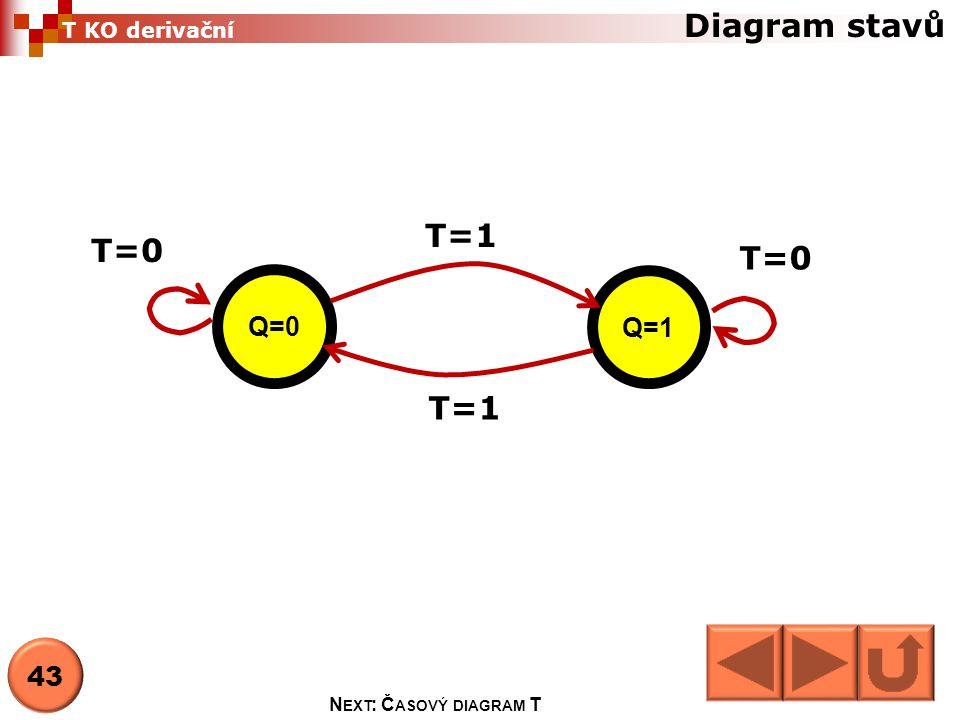 Diagram stavů Q=0 Q=1 T=1 T=0 43 N EXT : Č ASOVÝ DIAGRAM T T KO derivační